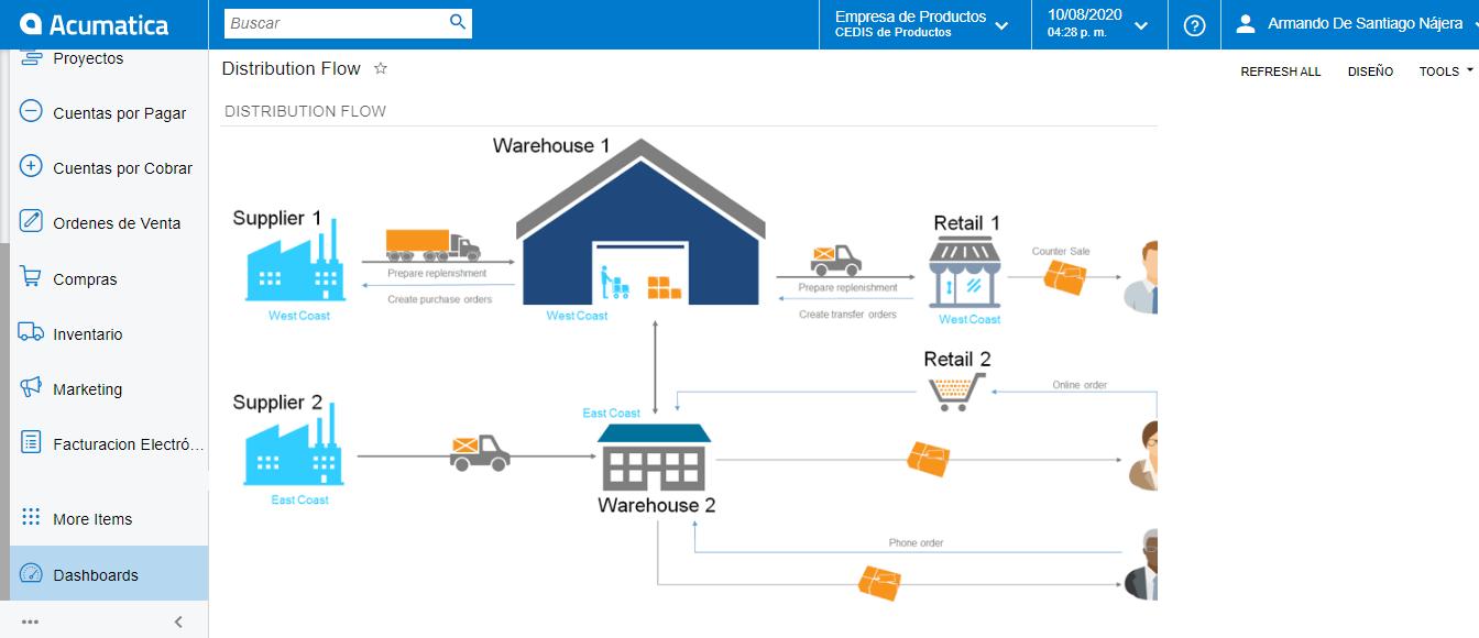 Como manejar inventario en consignación con Acumatica ERP - Mejora tus Flujos de Distribución con Acumatica ERP y ClandBus