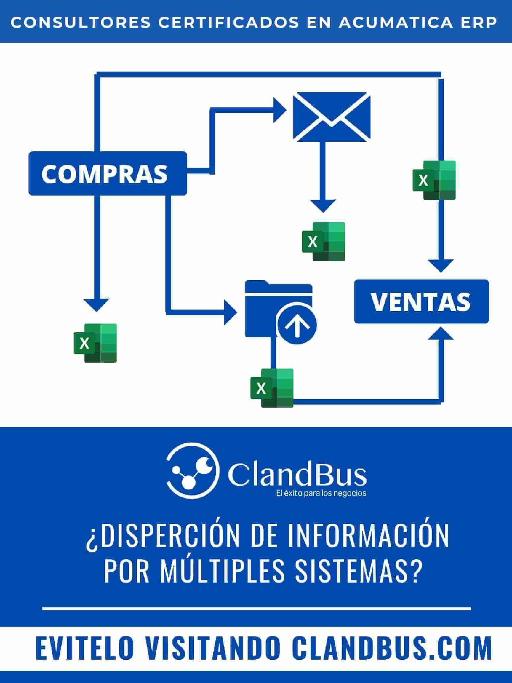 Conectar sistemas externos con Acumatica- Evite la fuga de información y tome las mejores decisiones con la impelmentación de Acumatica conectando todas sus áreas en una sola a cargo de Consultores ClandBus