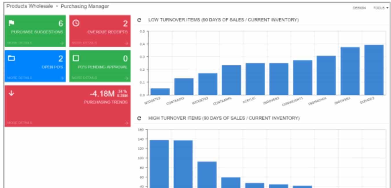 KPI para Distribución - Implemente tableros de acceso rápido para evaluar el comportamiento de sus procesos y generar la productividad que desea con ClandBus y Acumatica ERP