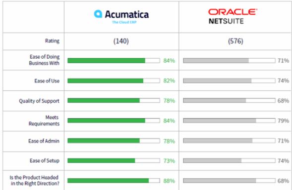 Netsuite - Conoce lo que dicen los expertos en analisis de negocios y elige la opción correcta contra los mejores ERP del mundo con ayuda de Acumatica y ClandBus