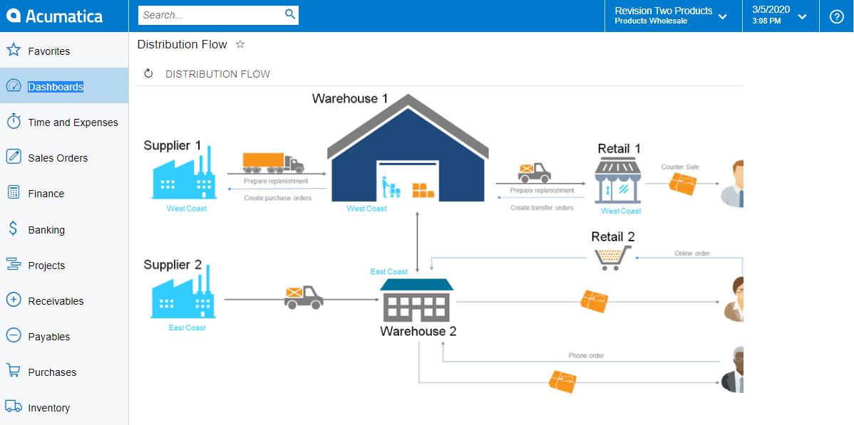 Retail- Distribución y Retail para empresas en Crecimiento solo con Acumatica y ClandBus