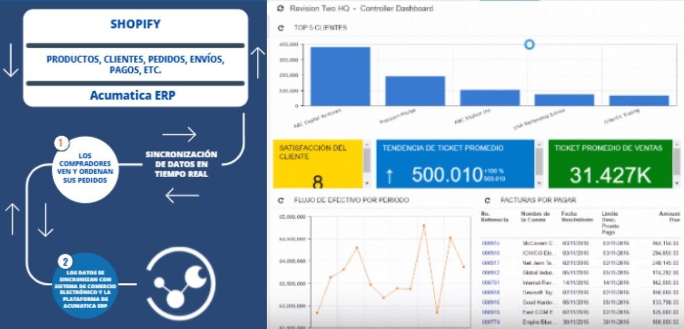 Shopify y Acumatica ERP - Conoce el flujo de conexión aumentando la visibilidad de datos con ayuda de las mejores prácticas de ClandBus