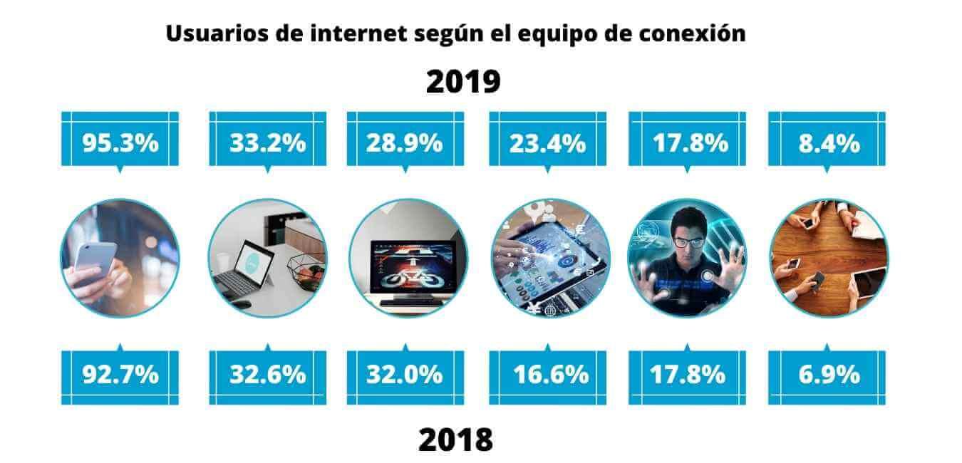 Tendencias en la Distribución - Conecta tu empresa con las tendencias de este 2020 y futuros cambiantes junto ClandBus asesores de negocio