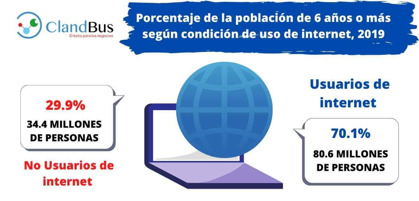 Tendencias en la Distribución- Porcentaje de la población de 6 años o más según condición de uso de internet, 2019 ClandBus