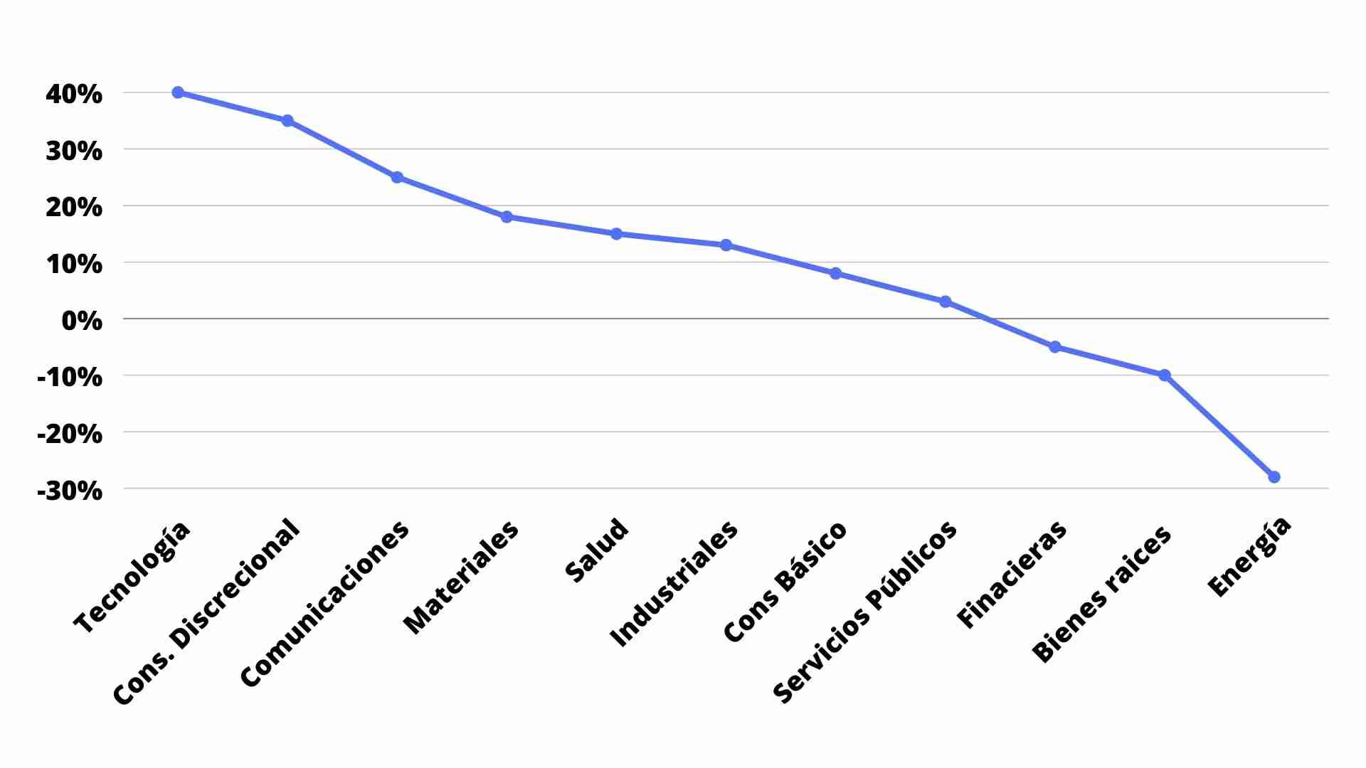 Tendencias para el 2021 - Gráfico Conozca como cual es el Desempeño de los mercados basados en datos historicos del 2020 con ayuda de Consultores Certificados ClandBus