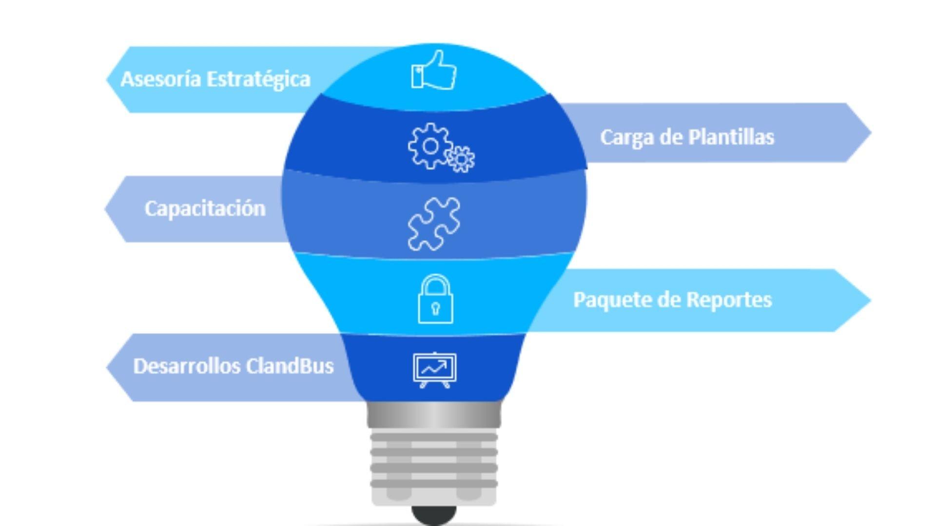 ciclo de vida de implementación de un erp - ClandBus orienta a tu empresa en ese camino de implementación si estás evaluando un nuevo sistema ERP con los mejores tiempos y prácticas de la industria