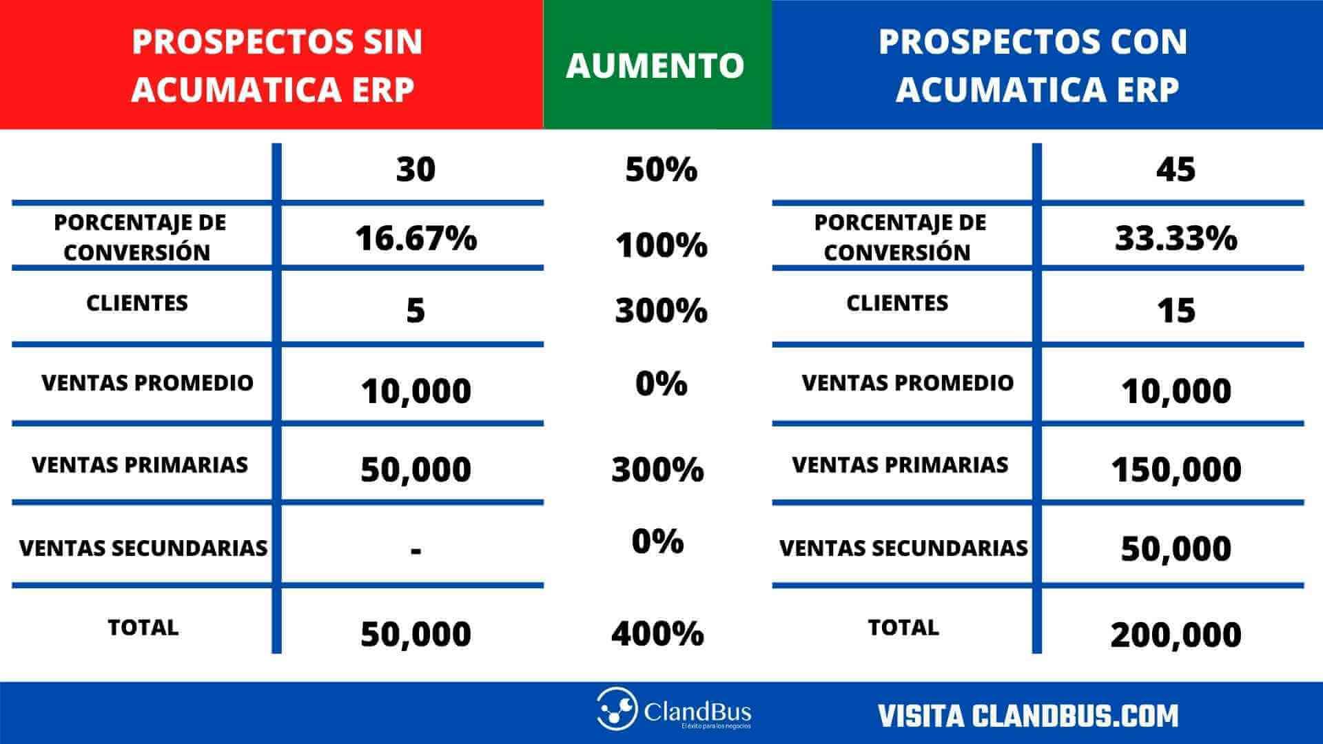 cómo incrementar tus ventas - Compara la situación de tu empresa y toma las mejores decisiones de venta con ayuda de tablero y reportes de Acumatica ERP y ClandBus